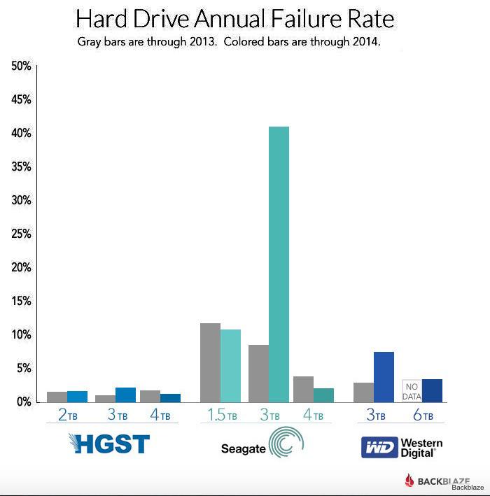 HDD Failures.jpg